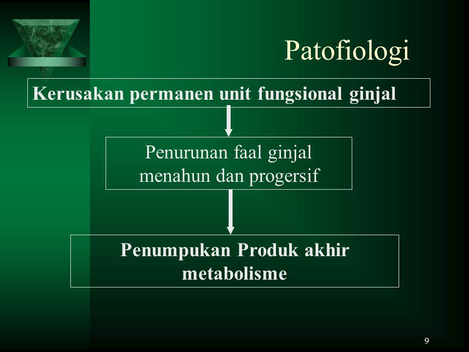 Penumpukan Produk akhir metabolisme