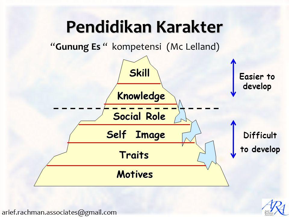 Pendidikan Karakter Gunung Es kompetensi (Mc Lelland) Skill