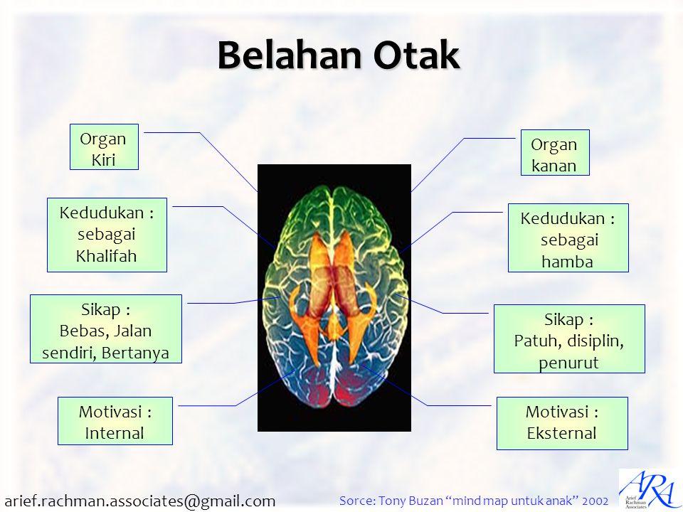 Belahan Otak Organ Kiri Organ kanan Kedudukan : sebagai Khalifah