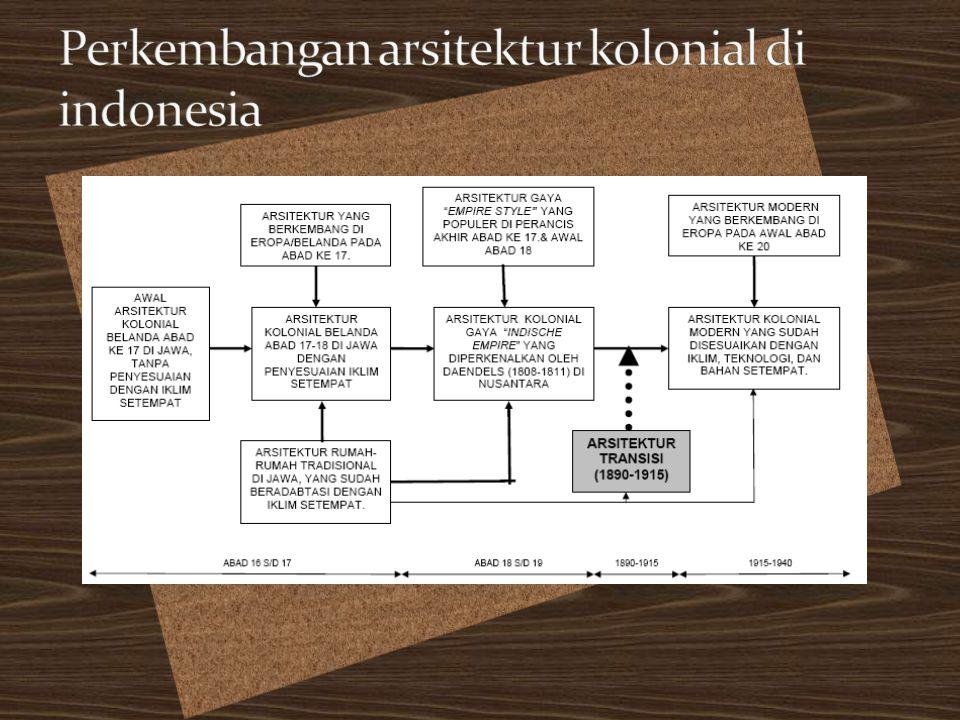 Perkembangan arsitektur kolonial di indonesia