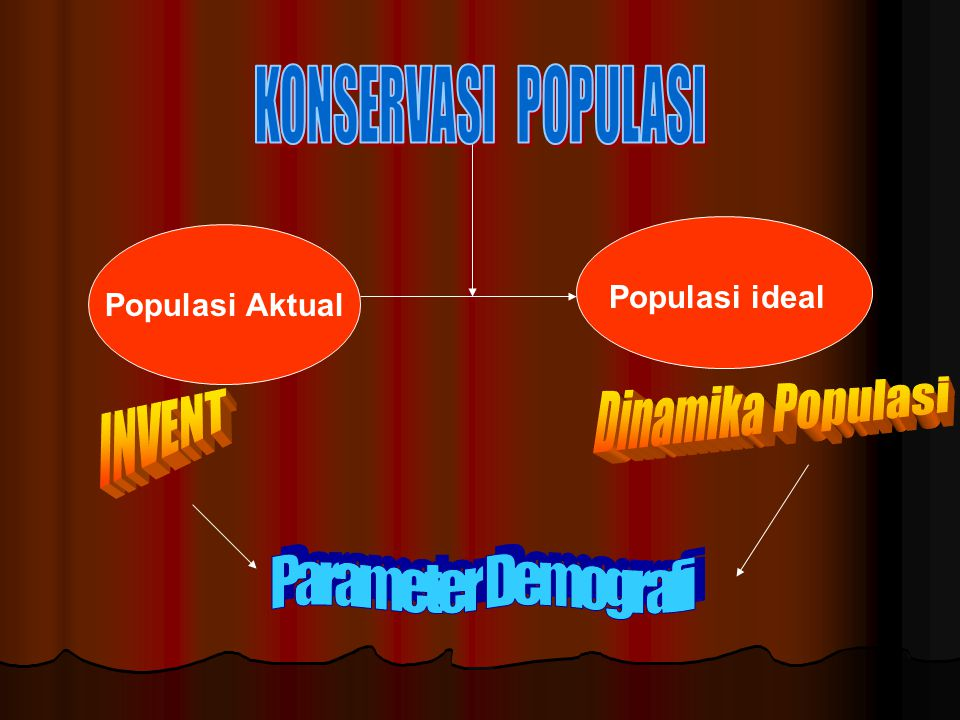 Dinamika Populasi INVENT Parameter Demografi KONSERVASI POPULASI