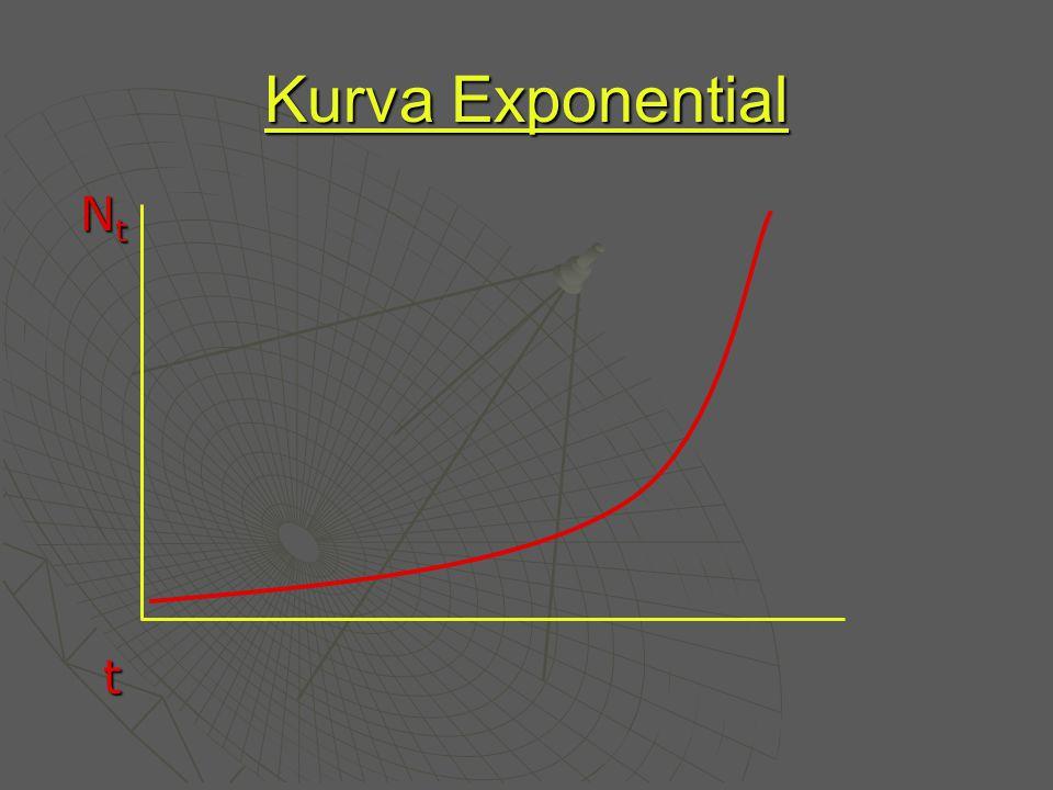 Kurva Exponential Nt t