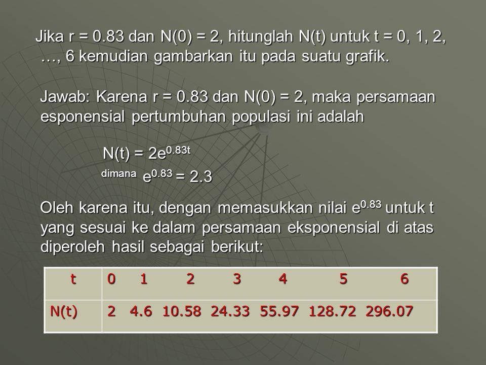 Jika r = 0.83 dan N(0) = 2, hitunglah N(t) untuk t = 0, 1, 2, …, 6 kemudian gambarkan itu pada suatu grafik. Jawab: Karena r = 0.83 dan N(0) = 2, maka persamaan esponensial pertumbuhan populasi ini adalah N(t) = 2e0.83t dimana e0.83 = 2.3 Oleh karena itu, dengan memasukkan nilai e0.83 untuk t yang sesuai ke dalam persamaan eksponensial di atas diperoleh hasil sebagai berikut: