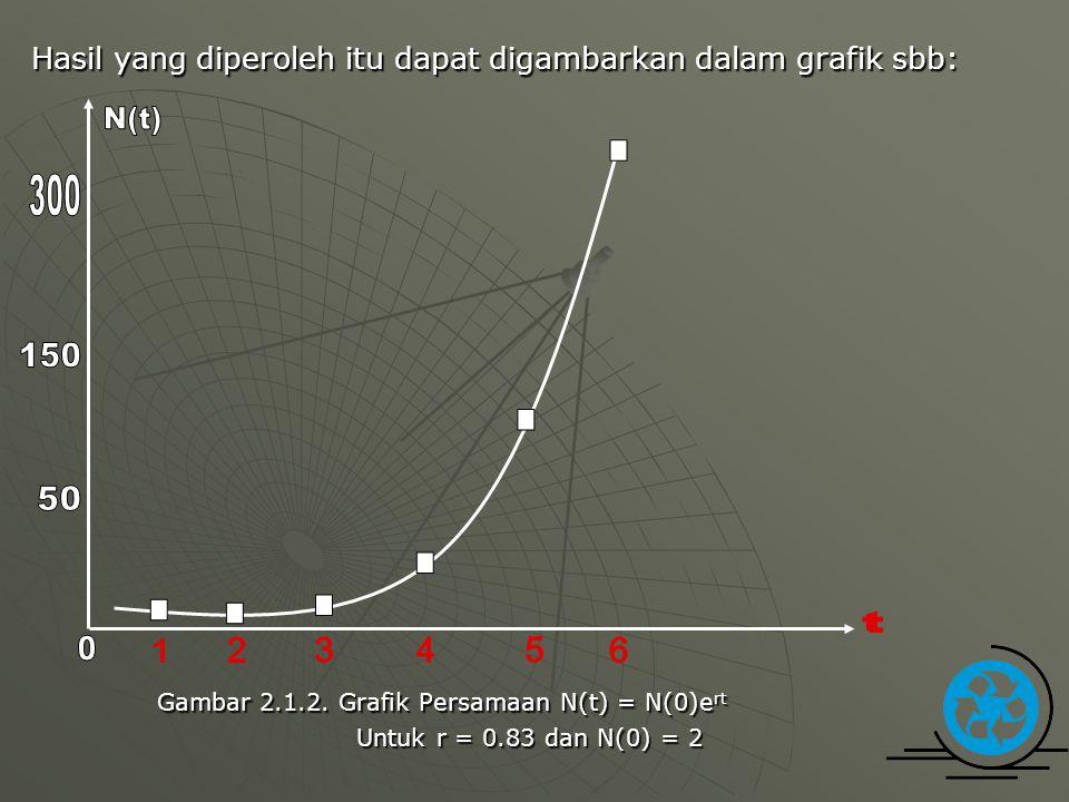 Hasil yang diperoleh itu dapat digambarkan dalam grafik sbb: