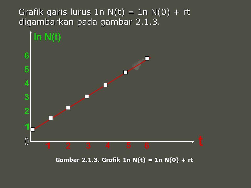 Gambar 2.1.3. Grafik 1n N(t) = 1n N(0) + rt