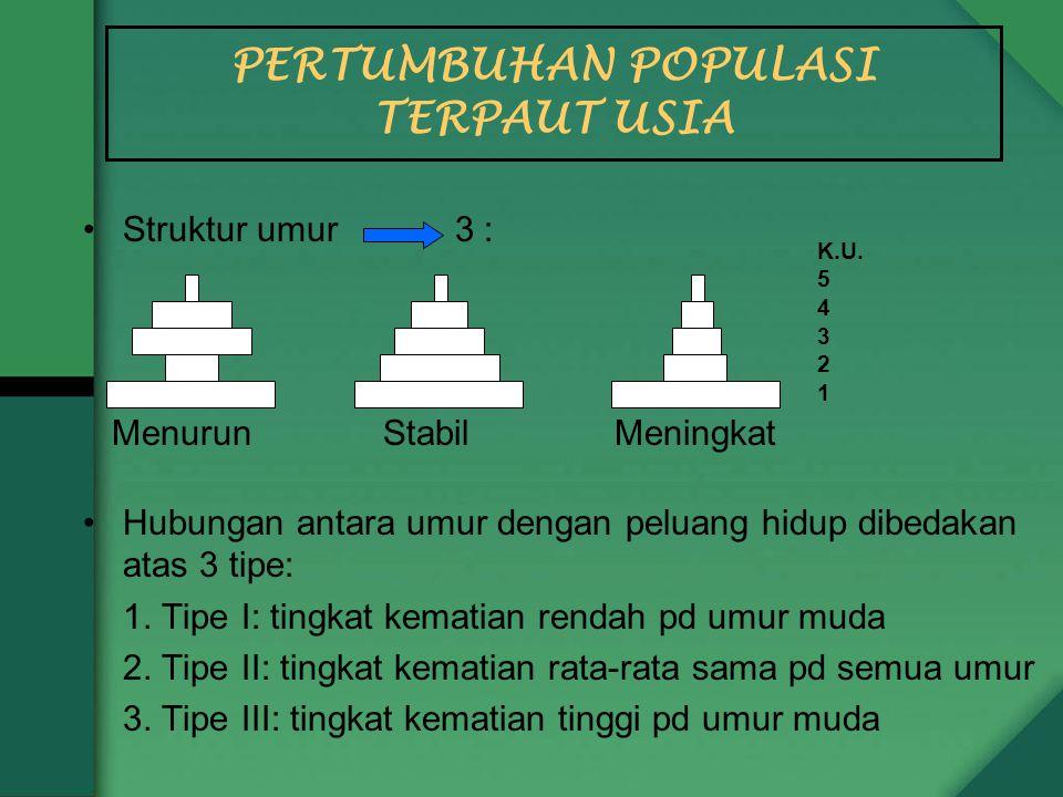 PERTUMBUHAN POPULASI TERPAUT USIA