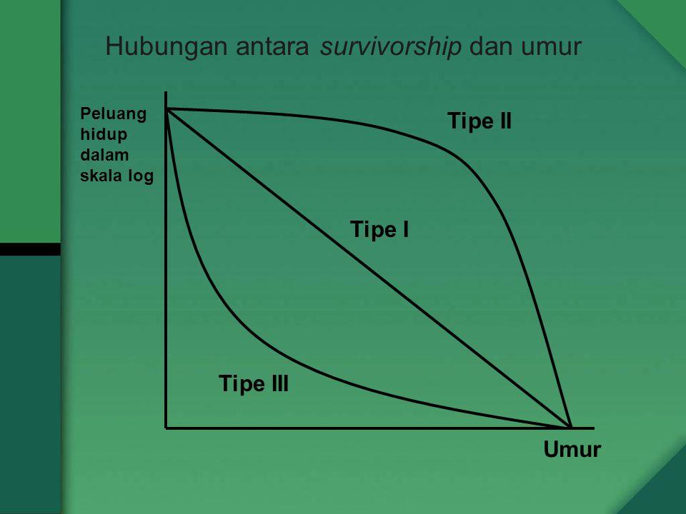Hubungan antara survivorship dan umur