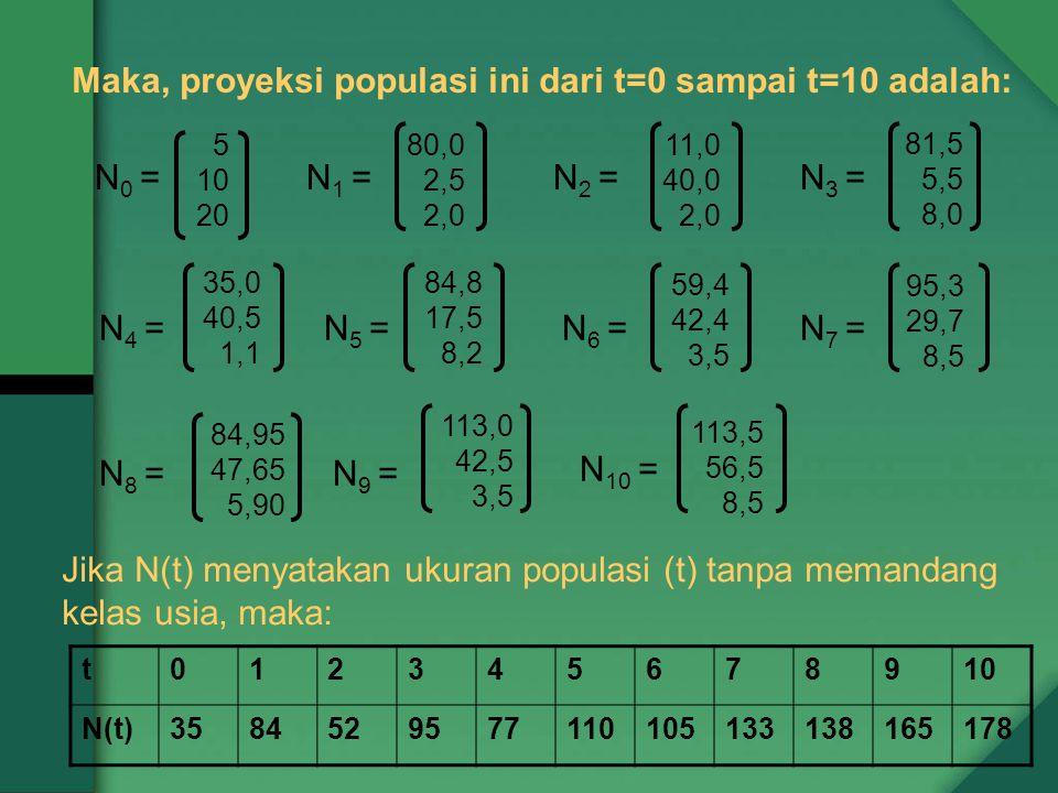 Maka, proyeksi populasi ini dari t=0 sampai t=10 adalah: