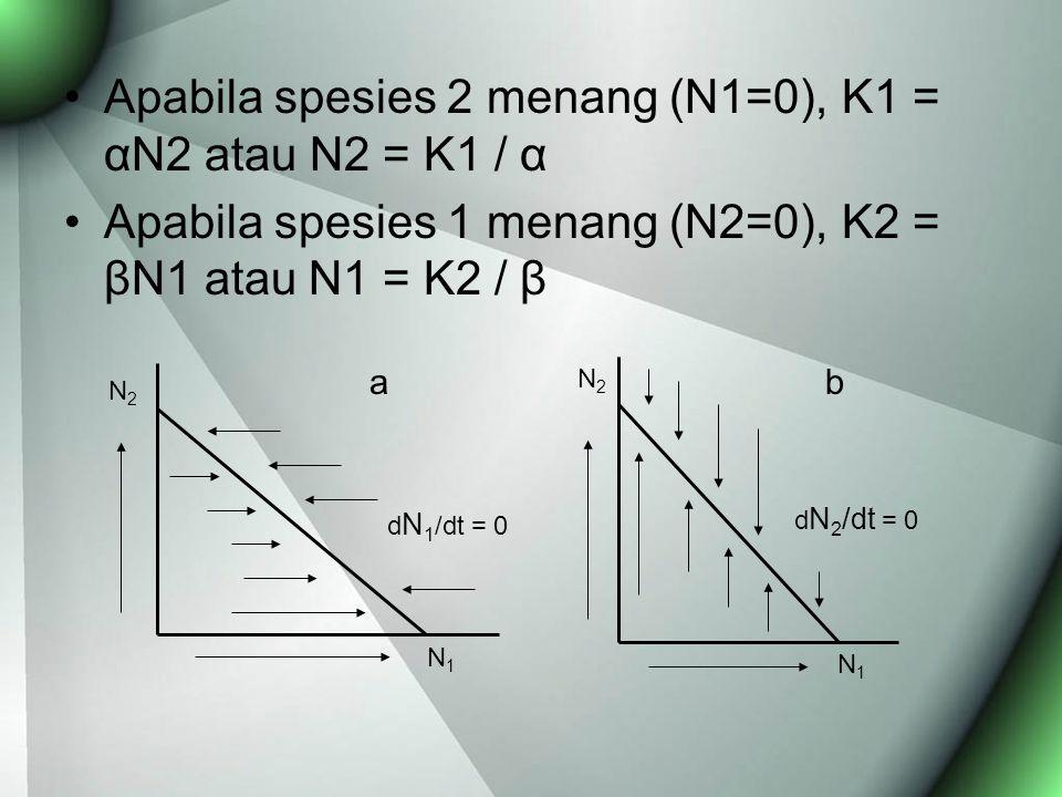 Apabila spesies 2 menang (N1=0), K1 = αN2 atau N2 = K1 / α