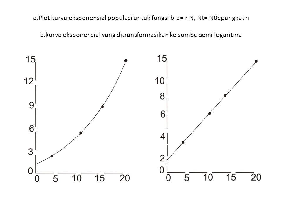a.Plot kurva eksponensial populasi untuk fungsi b-d= r N, Nt= N0epangkat n b.kurva eksponensial yang ditransformasikan ke sumbu semi logaritma