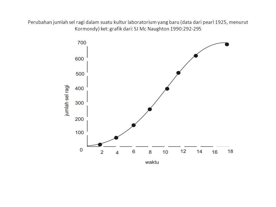 Perubahan jumlah sel ragi dalam suatu kultur laboratorium yang baru (data dari pearl 1925, menurut Kormondy) ket: grafik dari: SJ Mc Naughton 1990:292-295