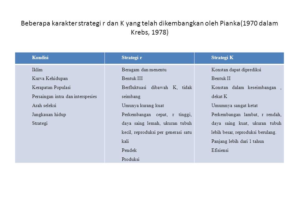 Beberapa karakter strategi r dan K yang telah dikembangkan oleh Pianka(1970 dalam Krebs, 1978)