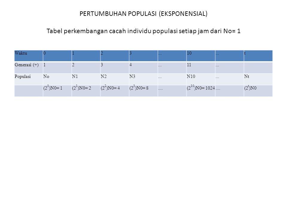 PERTUMBUHAN POPULASI (EKSPONENSIAL) Tabel perkembangan cacah individu populasi setiap jam dari No= 1