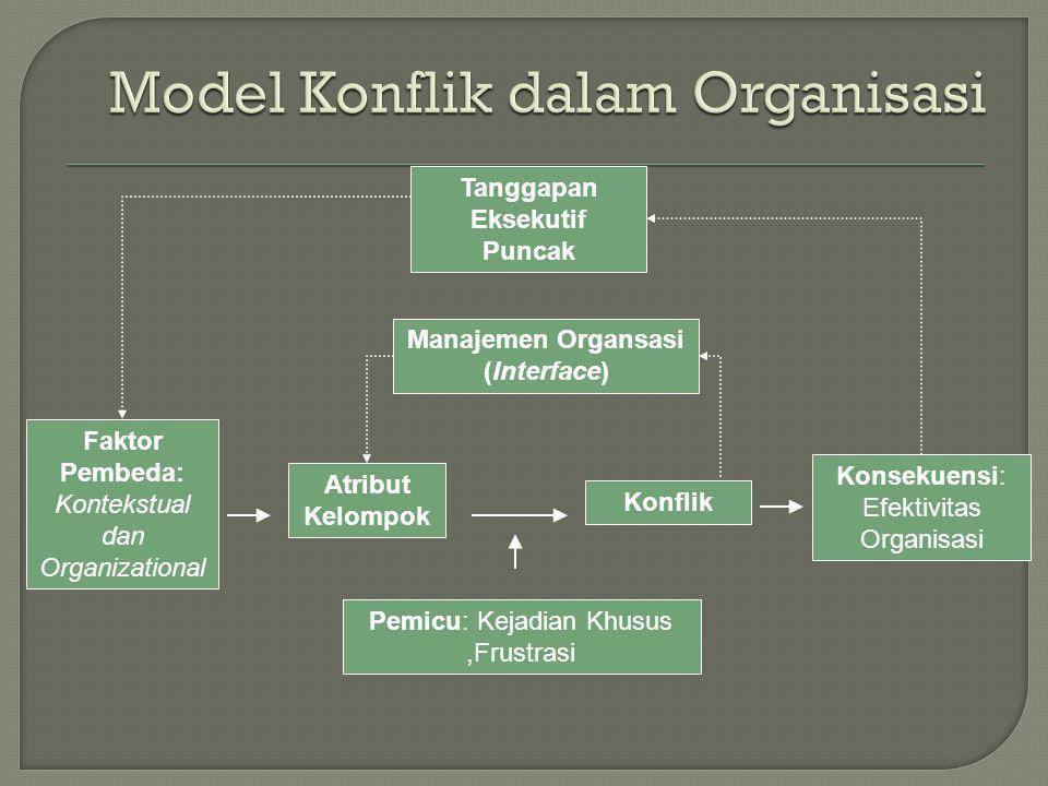 Model Konflik dalam Organisasi