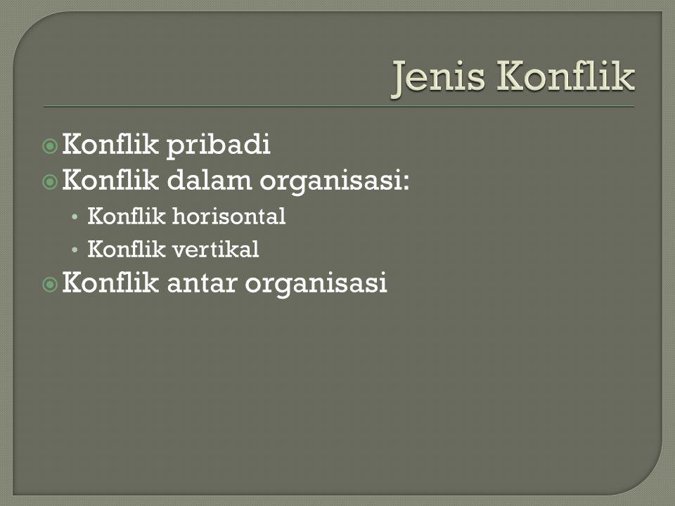 Jenis Konflik Konflik pribadi Konflik dalam organisasi: