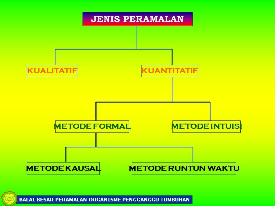 JENIS PERAMALAN KUALITATIF KUANTITATIF METODE FORMAL METODE INTUISI