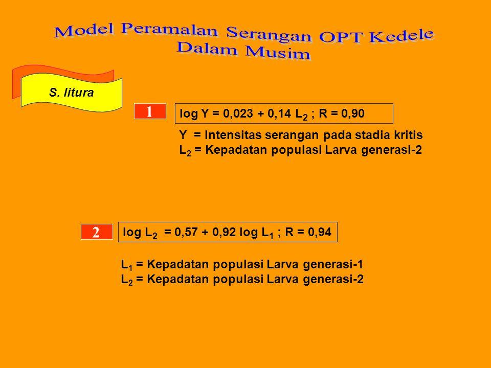 Model Peramalan Serangan OPT Kedele