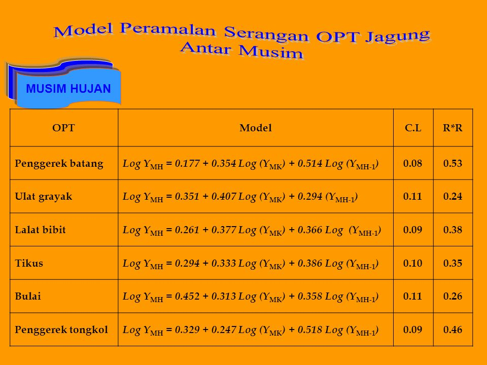 Model Peramalan Serangan OPT Jagung