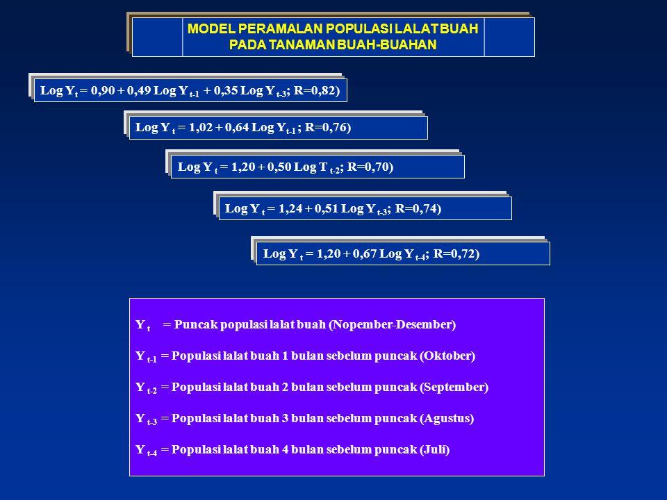 MODEL PERAMALAN POPULASI LALAT BUAH PADA TANAMAN BUAH-BUAHAN