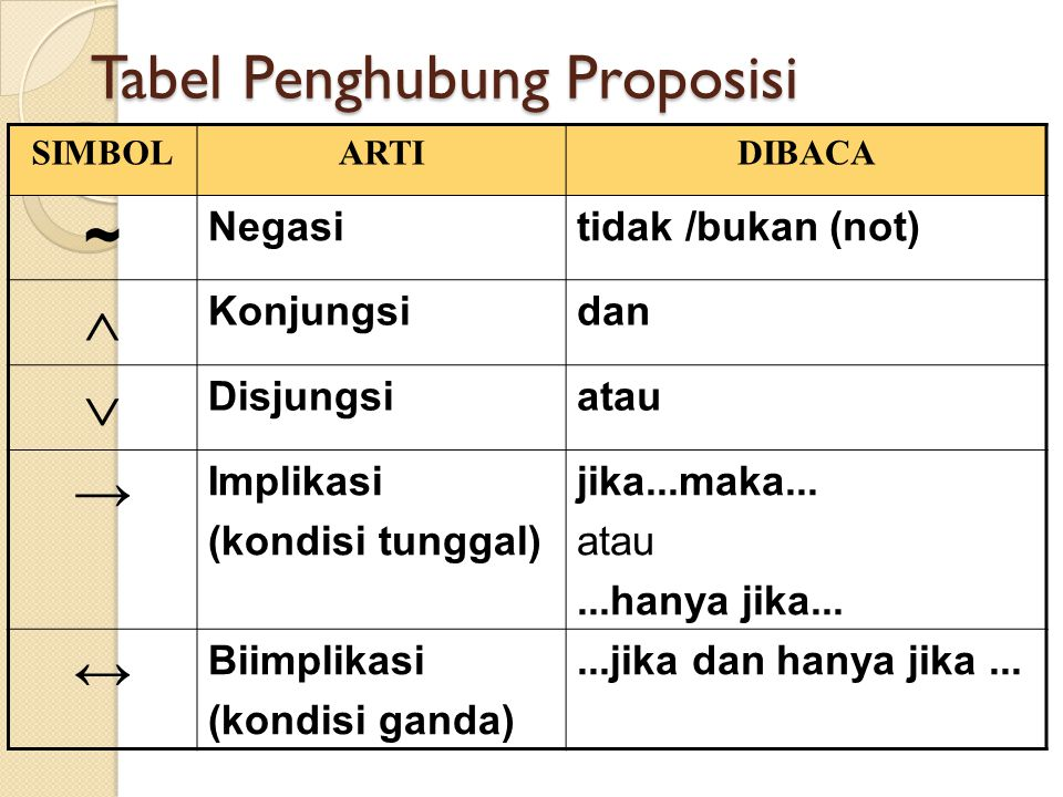 Tabel Penghubung Proposisi