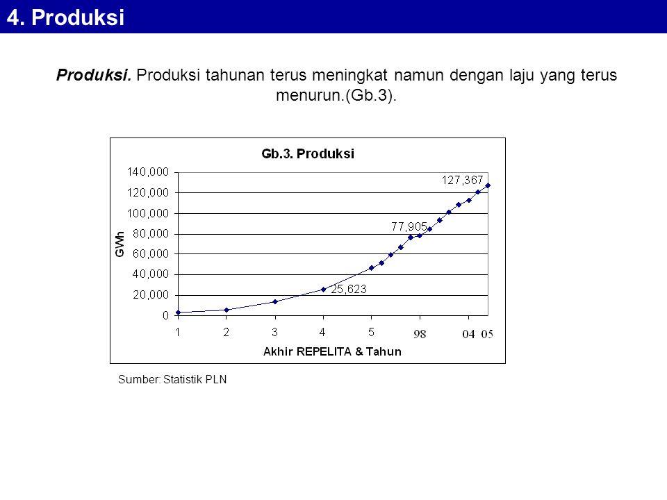 4. Produksi Produksi. Produksi tahunan terus meningkat namun dengan laju yang terus menurun.(Gb.3).
