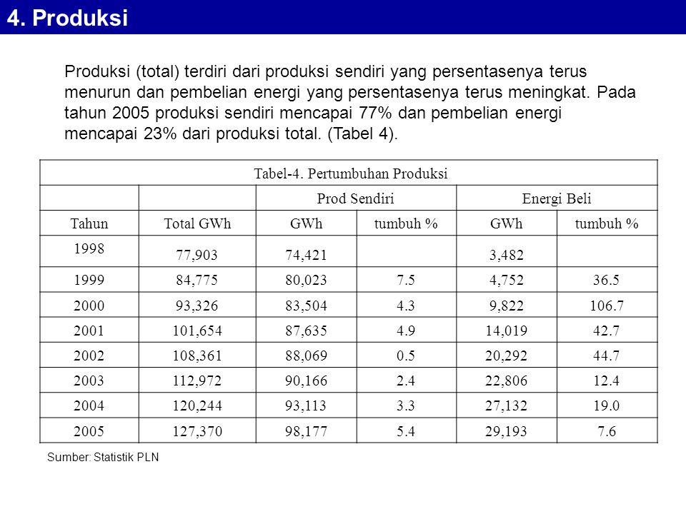 Tabel-4. Pertumbuhan Produksi