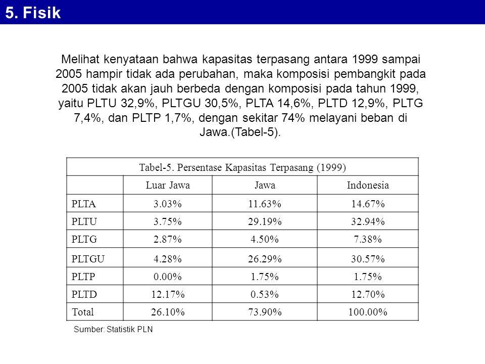 Tabel-5. Persentase Kapasitas Terpasang (1999)