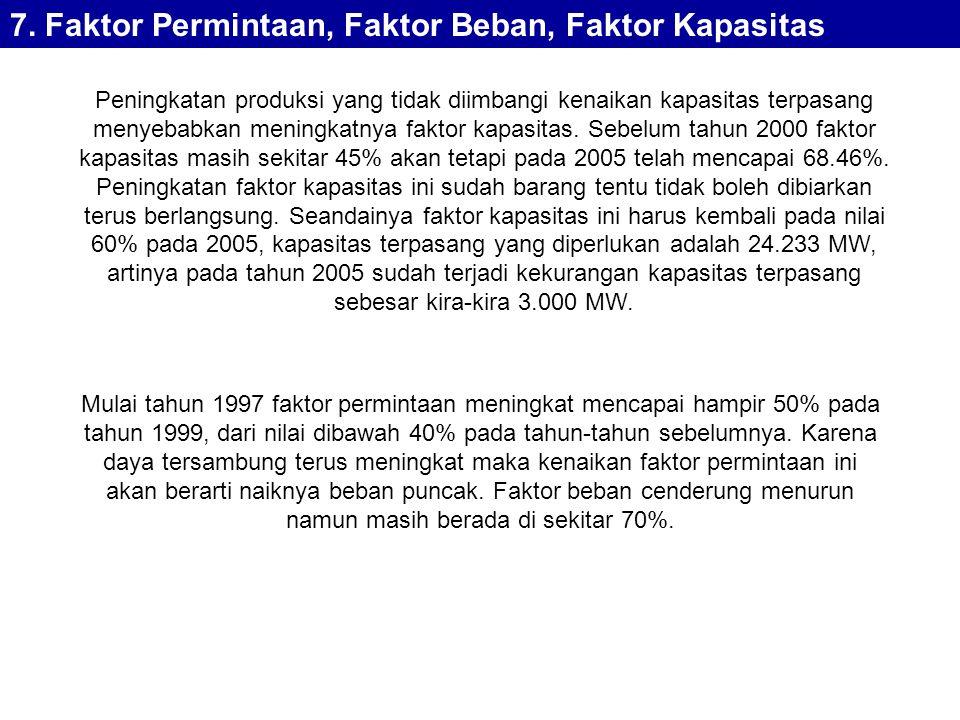 7. Faktor Permintaan, Faktor Beban, Faktor Kapasitas