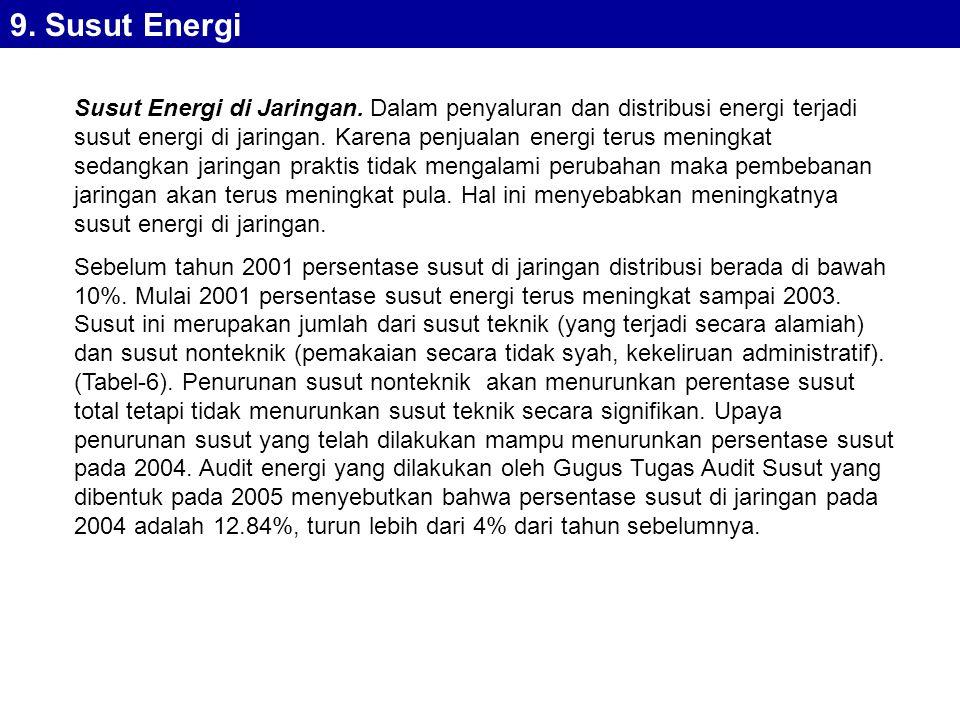 9. Susut Energi