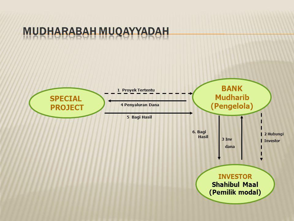 Mudharabah Muqayyadah