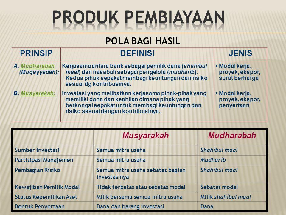 Produk Pembiayaan POLA BAGI HASIL PRINSIP DEFINISI JENIS Musyarakah