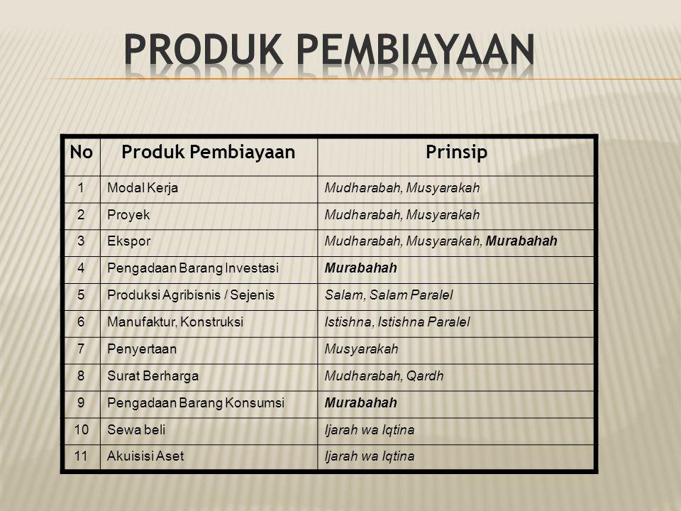 Produk Pembiayaan No Produk Pembiayaan Prinsip 1 Modal Kerja