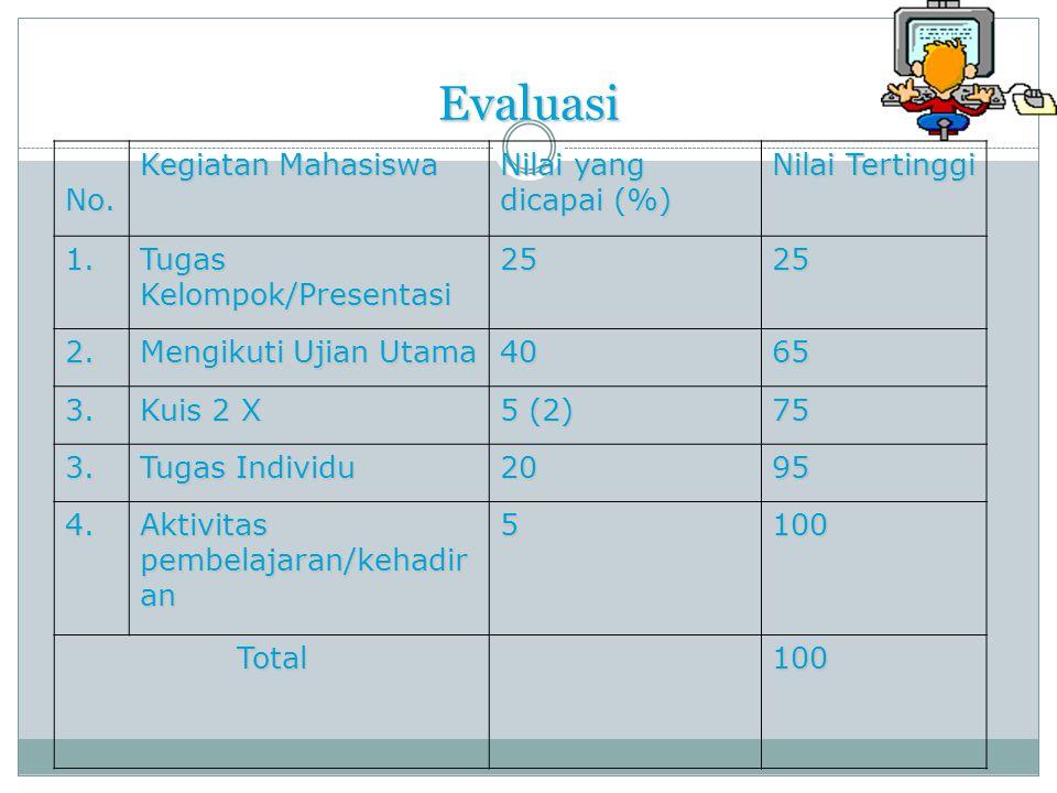 Evaluasi No. Kegiatan Mahasiswa Nilai yang dicapai (%) Nilai Tertinggi