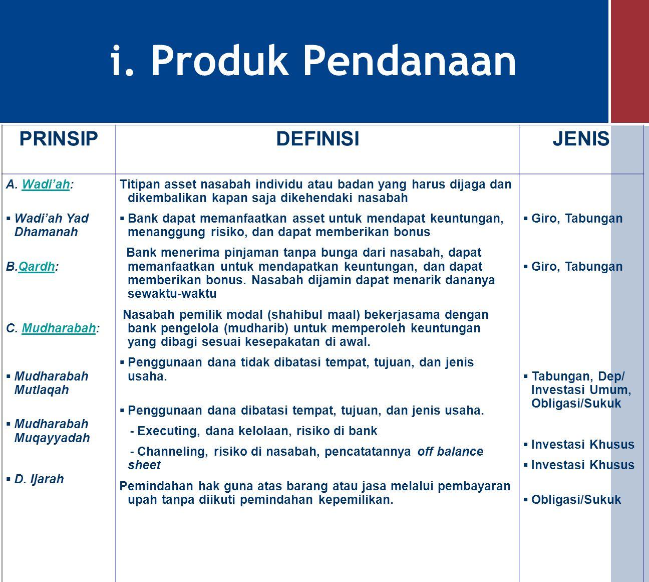 i. Produk Pendanaan PRINSIP DEFINISI JENIS A. Wadi'ah: