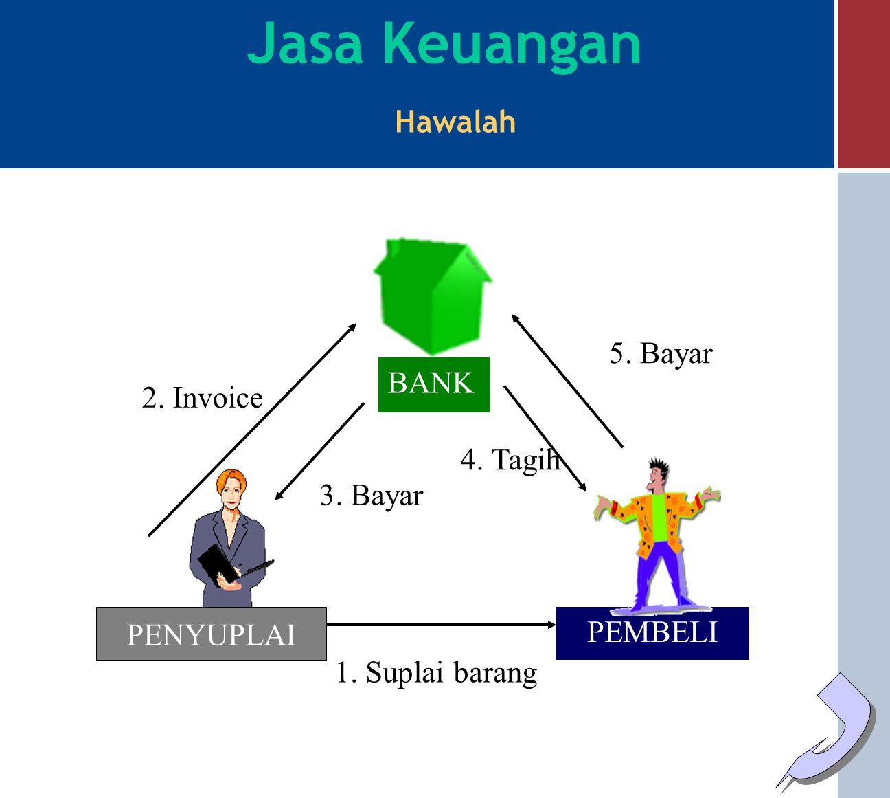 Jasa Keuangan Hawalah 5. Bayar BANK 2. Invoice 4. Tagih 3. Bayar