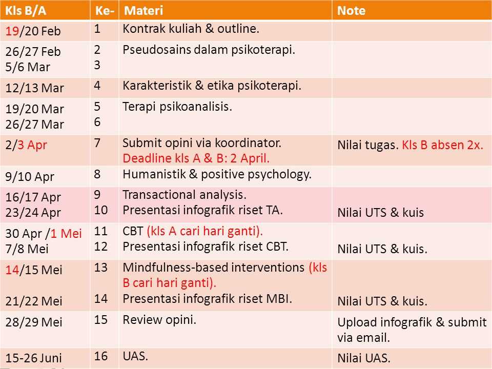 Kls B/A Ke- Materi. Note. 19/20 Feb. 1. Kontrak kuliah & outline. 26/27 Feb. 5/6 Mar. 2. 3.