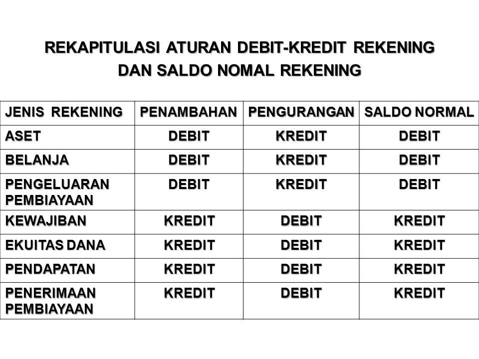 REKAPITULASI ATURAN DEBIT-KREDIT REKENING DAN SALDO NOMAL REKENING