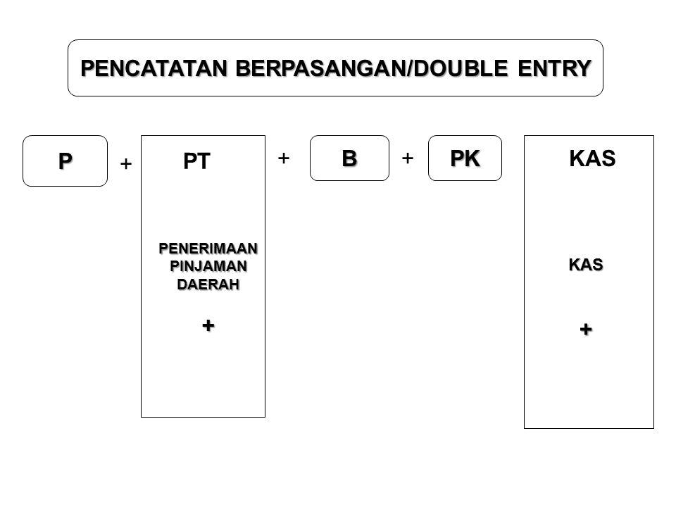 PENCATATAN BERPASANGAN/DOUBLE ENTRY