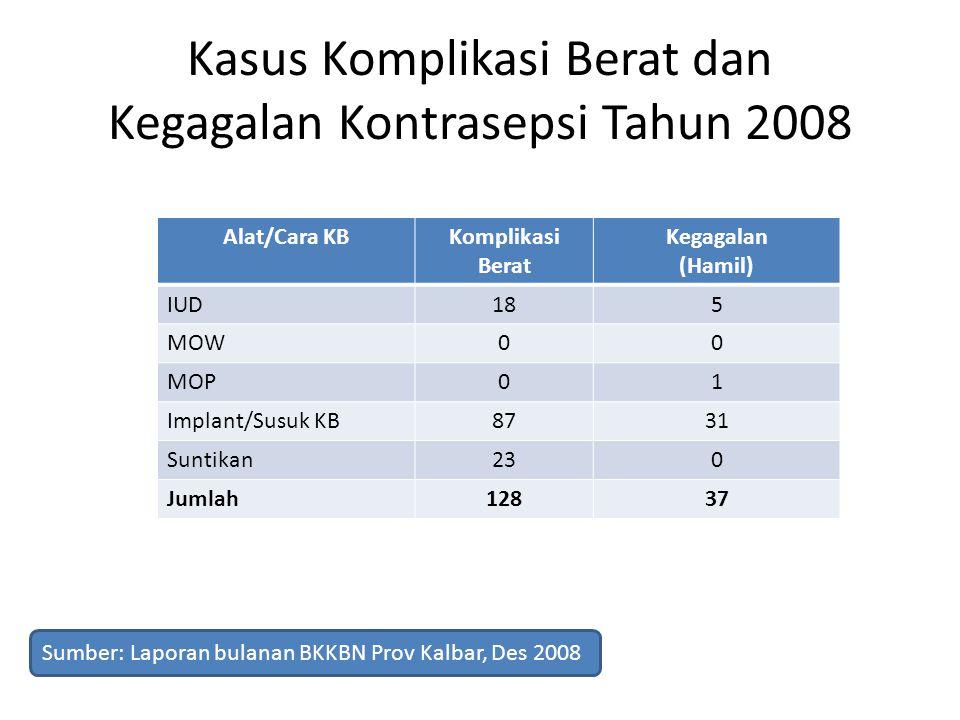Kasus Komplikasi Berat dan Kegagalan Kontrasepsi Tahun 2008