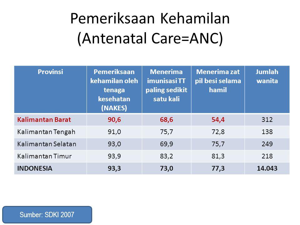Pemeriksaan Kehamilan (Antenatal Care=ANC)