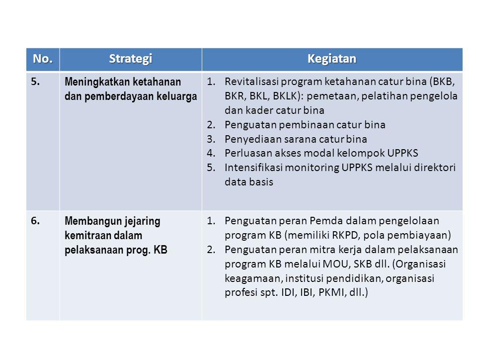 No. Strategi. Kegiatan. 5. Meningkatkan ketahanan dan pemberdayaan keluarga.