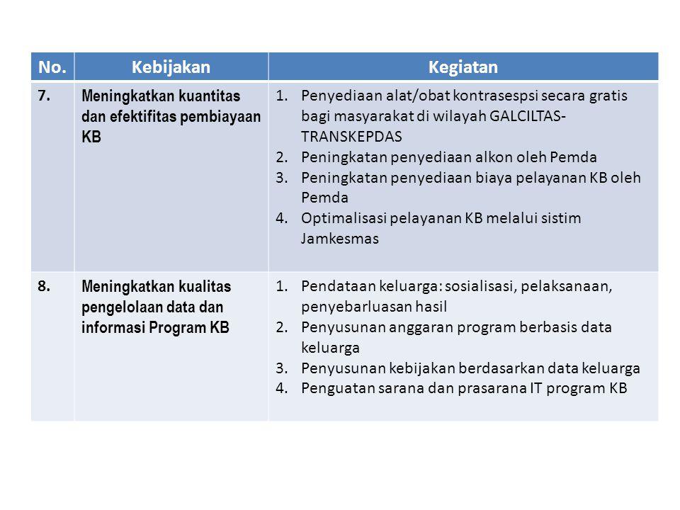 No. Kebijakan. Kegiatan. 7. Meningkatkan kuantitas dan efektifitas pembiayaan KB.