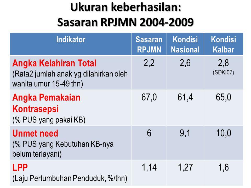 Ukuran keberhasilan: Sasaran RPJMN 2004-2009