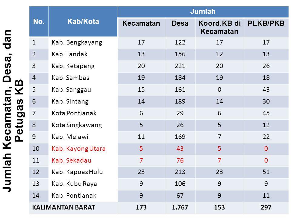 Jumlah Kecamatan, Desa, dan Petugas KB