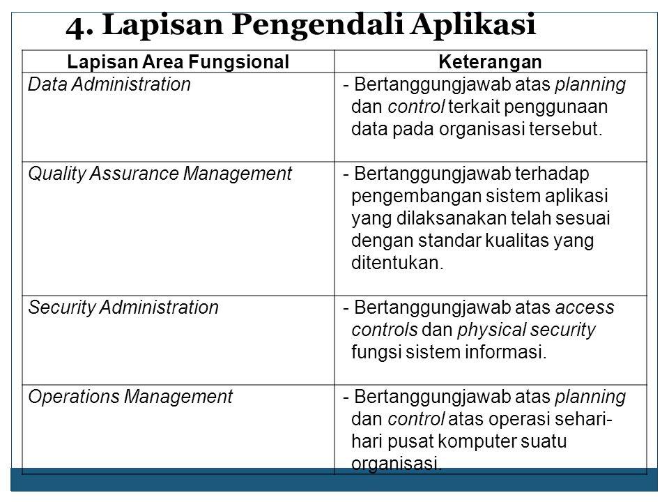 4. Lapisan Pengendali Aplikasi