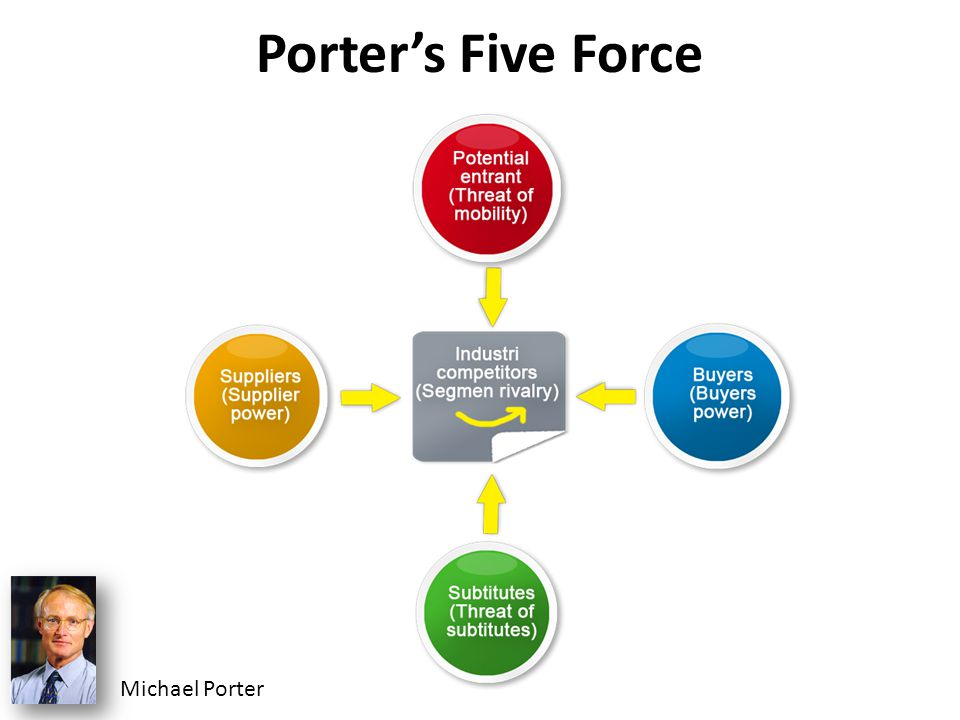 Porter's Five Force Michael Porter