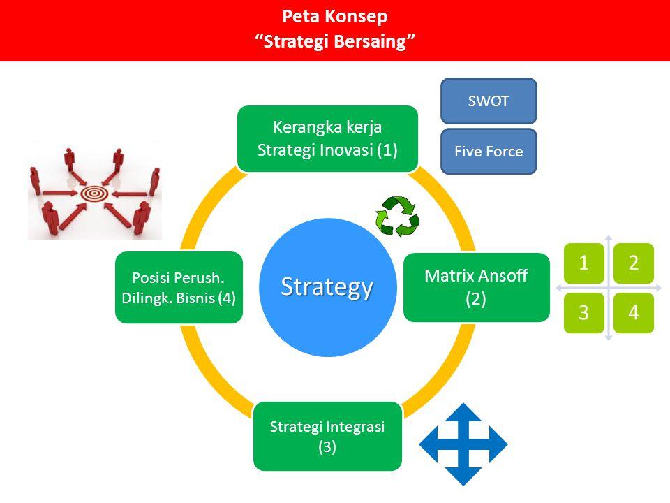 Peta Konsep Strategi Bersaing