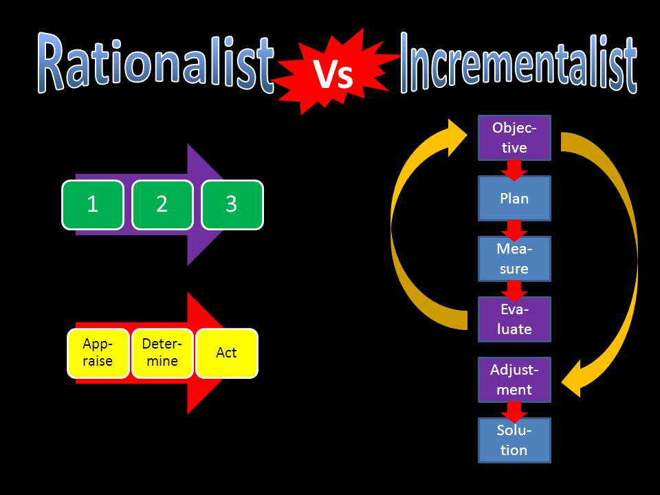 Rationalist Incrementalist