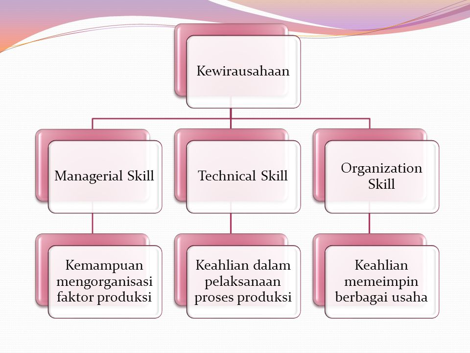 Kemampuan mengorganisasi faktor produksi Technical Skill