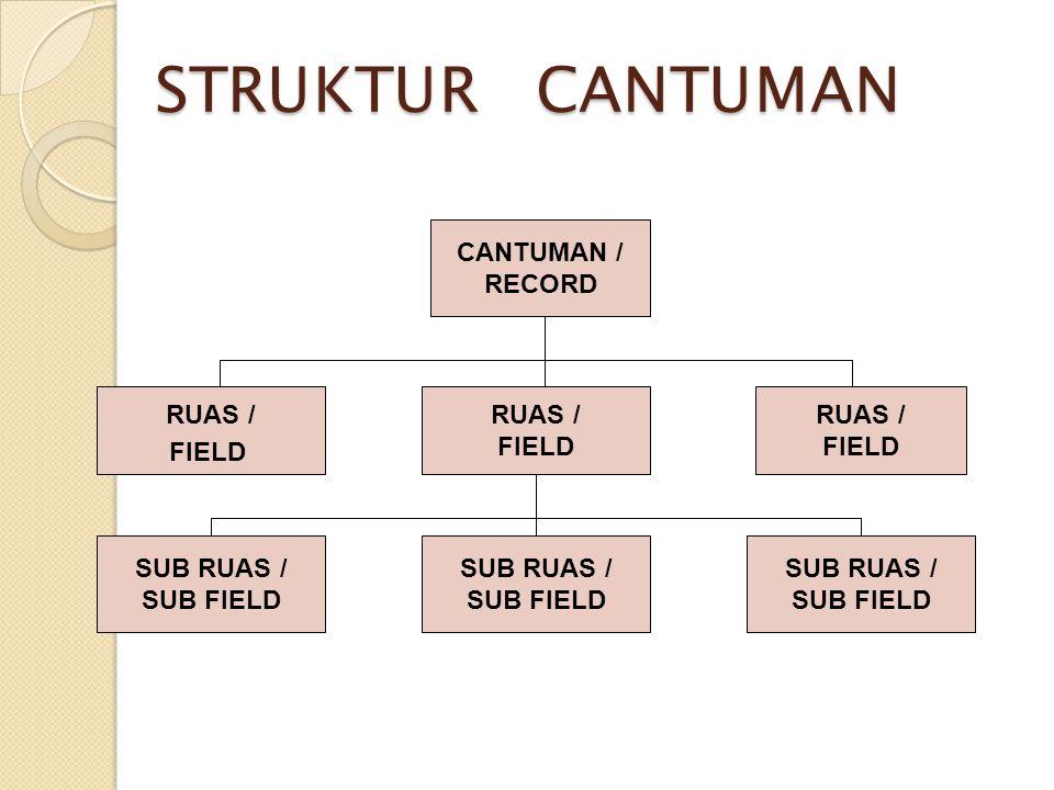 STRUKTUR CANTUMAN CANTUMAN / RECORD RUAS / RUAS / FIELD RUAS / FIELD